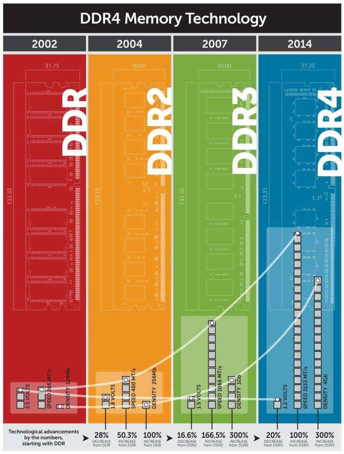 Разгон оперативной памяти DDR4: инструкция и процедура разгона