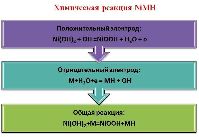 Как заряжать NiMH аккумуляторы правильно