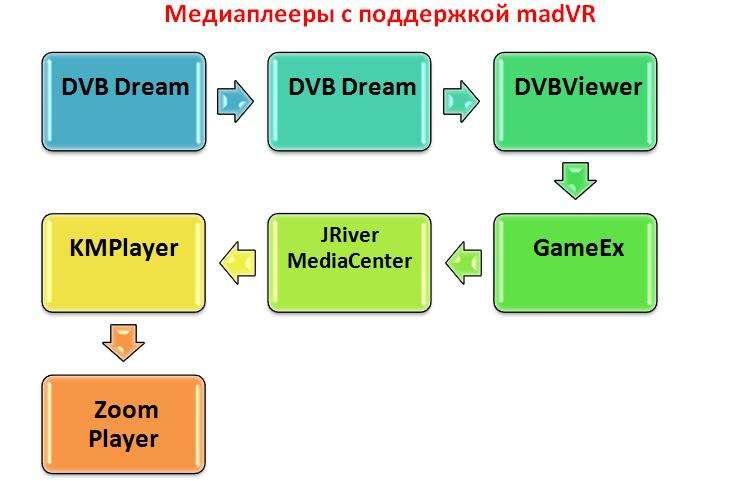 Настройка madVR: пошаговая инструкция