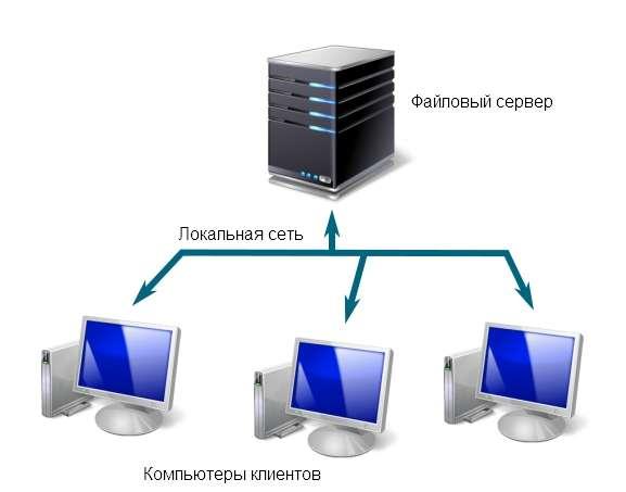 Файловый сервер - это выделенный сервер, который предназначен для хранения и обмена файлами. Файл-сервер: преимущества и недостатки