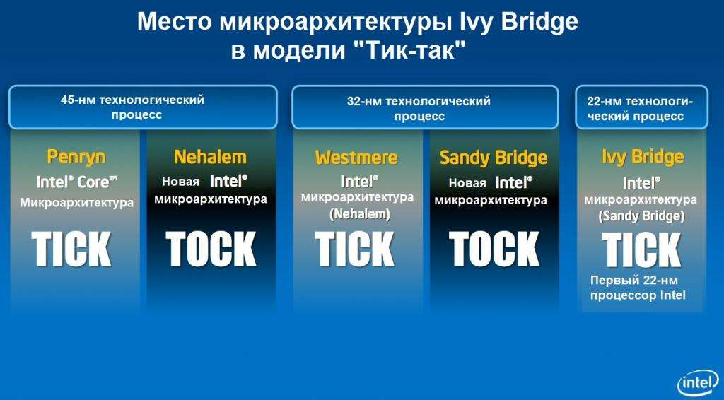 Место архитектуры Ivy Bridge