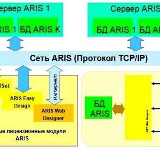 Методология ARIS. Моделирование бизнес-процесса