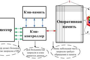 Программы для оптимизации оперативной памяти: средства Windows и два типа утилит сторонних разработчиков